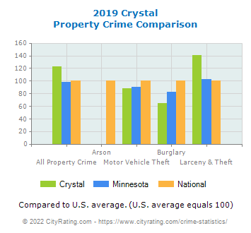 Crystal Property Crime vs. State and National Comparison