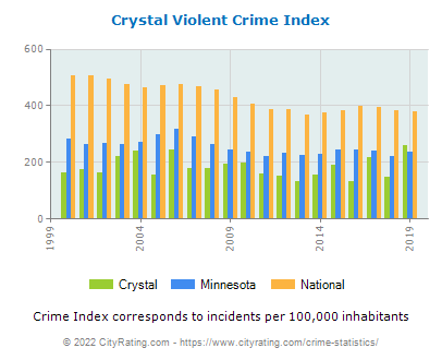 Crystal Violent Crime vs. State and National Per Capita