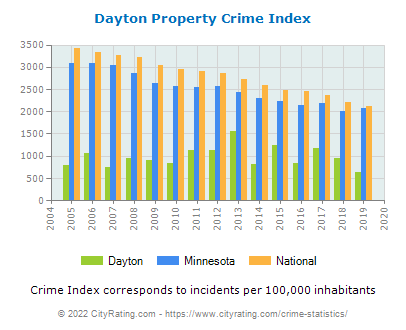 Dayton Property Crime vs. State and National Per Capita