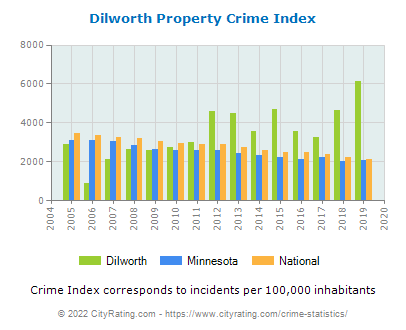 Dilworth Property Crime vs. State and National Per Capita
