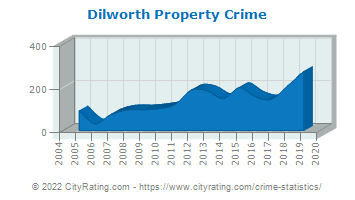 Dilworth Property Crime