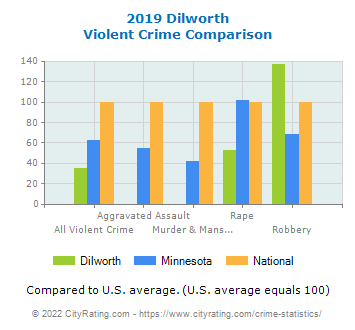 Dilworth Violent Crime vs. State and National Comparison