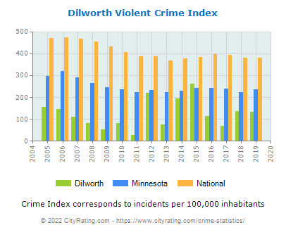 Dilworth Violent Crime vs. State and National Per Capita