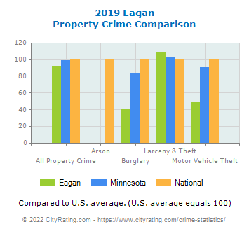 Eagan Property Crime vs. State and National Comparison