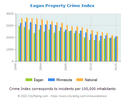 Eagan Property Crime vs. State and National Per Capita
