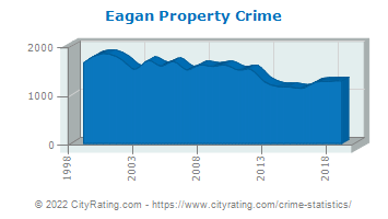 Eagan Property Crime