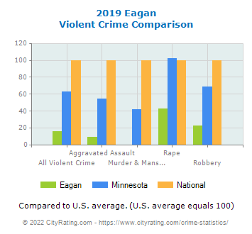 Eagan Violent Crime vs. State and National Comparison