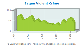 Eagan Violent Crime