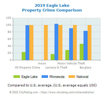 Eagle Lake Property Crime vs. State and National Comparison