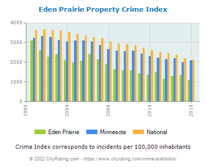 Eden Prairie Property Crime vs. State and National Per Capita