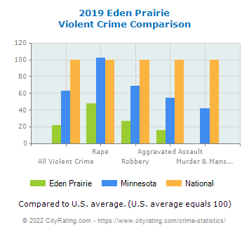 Eden Prairie Violent Crime vs. State and National Comparison