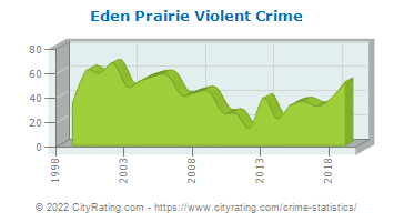 Eden Prairie Violent Crime