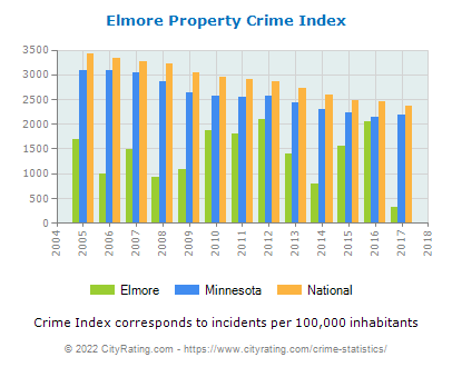 Elmore Property Crime vs. State and National Per Capita