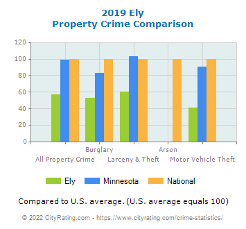 Ely Property Crime vs. State and National Comparison