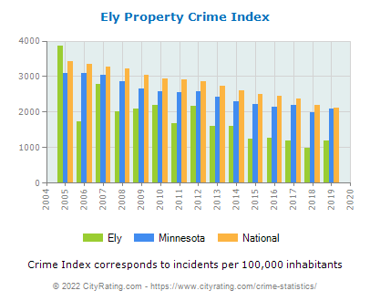 Ely Property Crime vs. State and National Per Capita