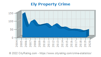 Ely Property Crime