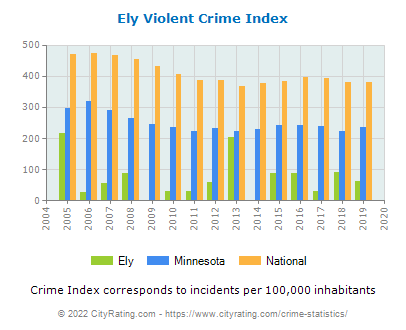 Ely Violent Crime vs. State and National Per Capita