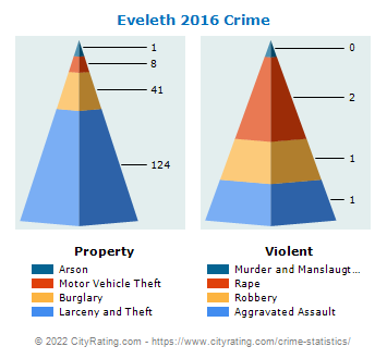 Eveleth Crime 2016