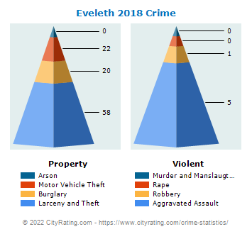 Eveleth Crime 2018