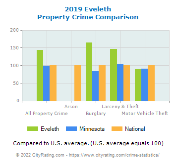 Eveleth Property Crime vs. State and National Comparison