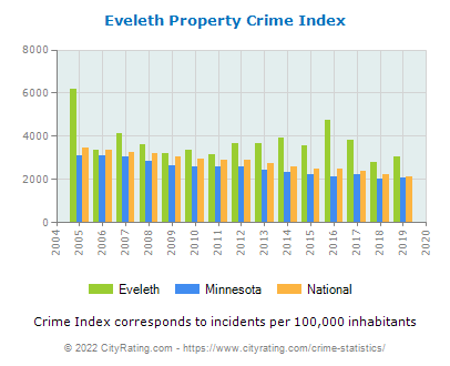 Eveleth Property Crime vs. State and National Per Capita