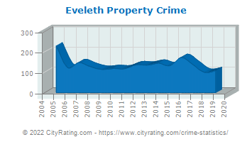 Eveleth Property Crime