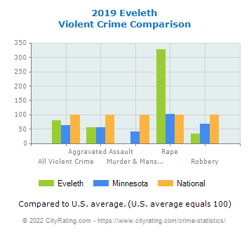 Eveleth Violent Crime vs. State and National Comparison