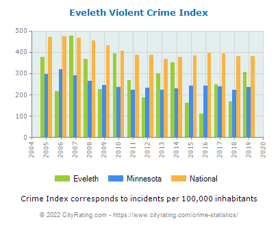 Eveleth Violent Crime vs. State and National Per Capita