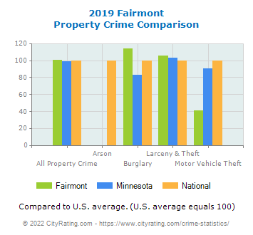 Fairmont Property Crime vs. State and National Comparison