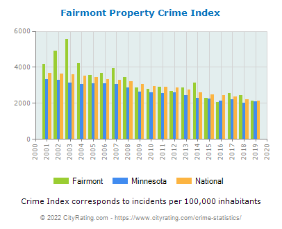 Fairmont Property Crime vs. State and National Per Capita