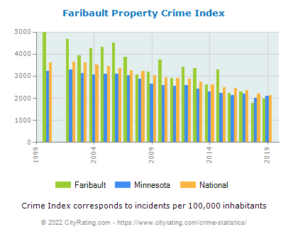 Faribault Property Crime vs. State and National Per Capita