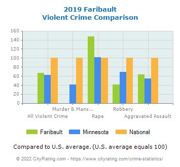 Faribault Violent Crime vs. State and National Comparison