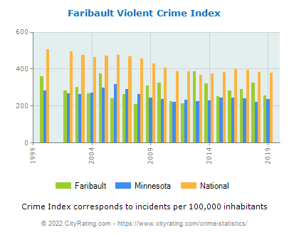 Faribault Violent Crime vs. State and National Per Capita
