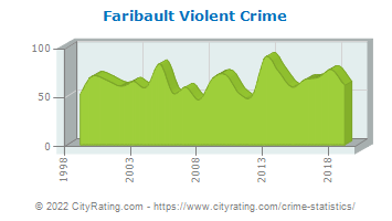 Faribault Violent Crime