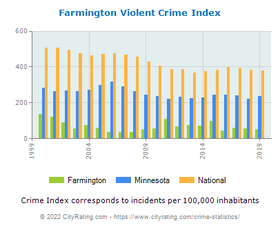 Farmington Violent Crime vs. State and National Per Capita