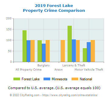 Forest Lake Property Crime vs. State and National Comparison