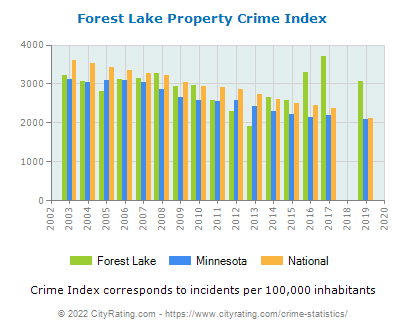 Forest Lake Property Crime vs. State and National Per Capita
