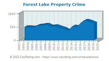 Forest Lake Property Crime