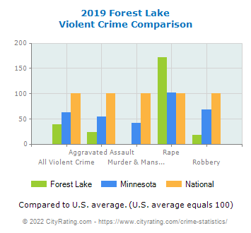 Forest Lake Violent Crime vs. State and National Comparison