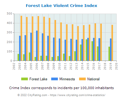 Forest Lake Violent Crime vs. State and National Per Capita