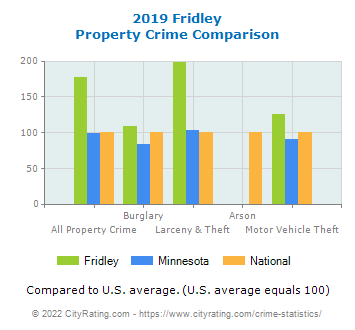 Fridley Property Crime vs. State and National Comparison