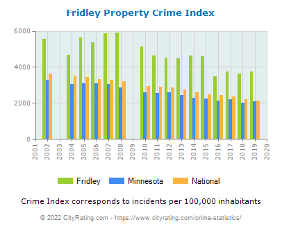 Fridley Property Crime vs. State and National Per Capita