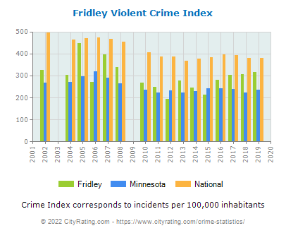 Fridley Violent Crime vs. State and National Per Capita