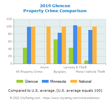Glencoe Property Crime vs. State and National Comparison