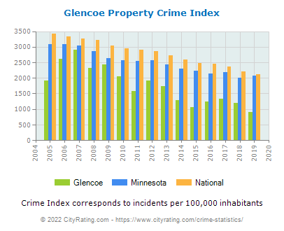 Glencoe Property Crime vs. State and National Per Capita