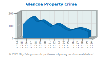 Glencoe Property Crime