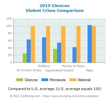 Glencoe Violent Crime vs. State and National Comparison