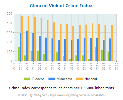 Glencoe Violent Crime vs. State and National Per Capita