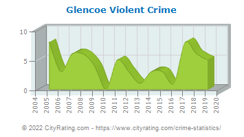 Glencoe Violent Crime