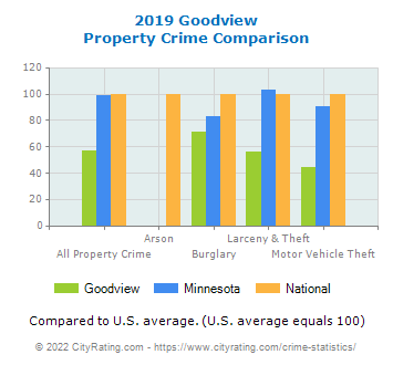 Goodview Property Crime vs. State and National Comparison